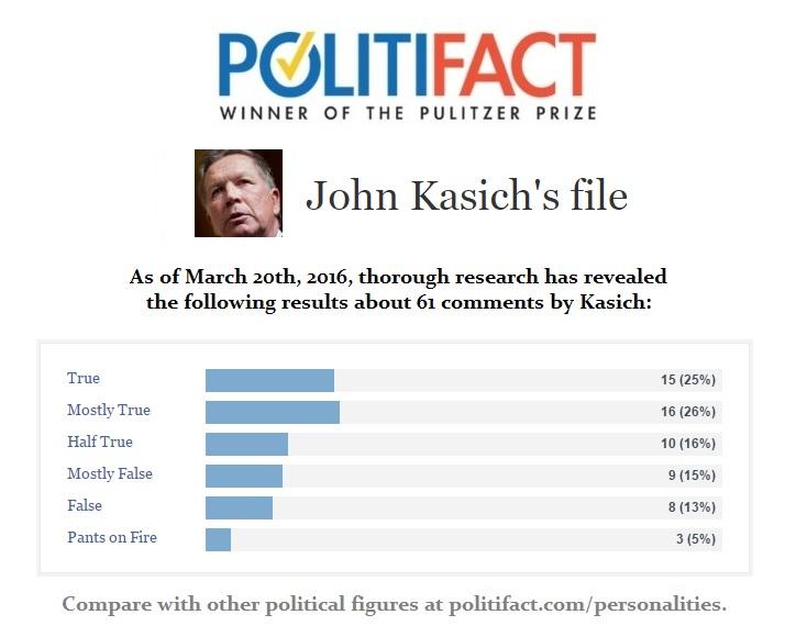 John Kasich Politifact File