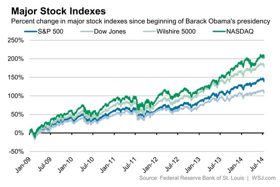 Major Stock Indexes, January 2009-July 2014