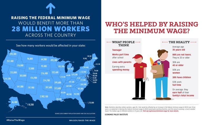 examples of minimum wage jobs