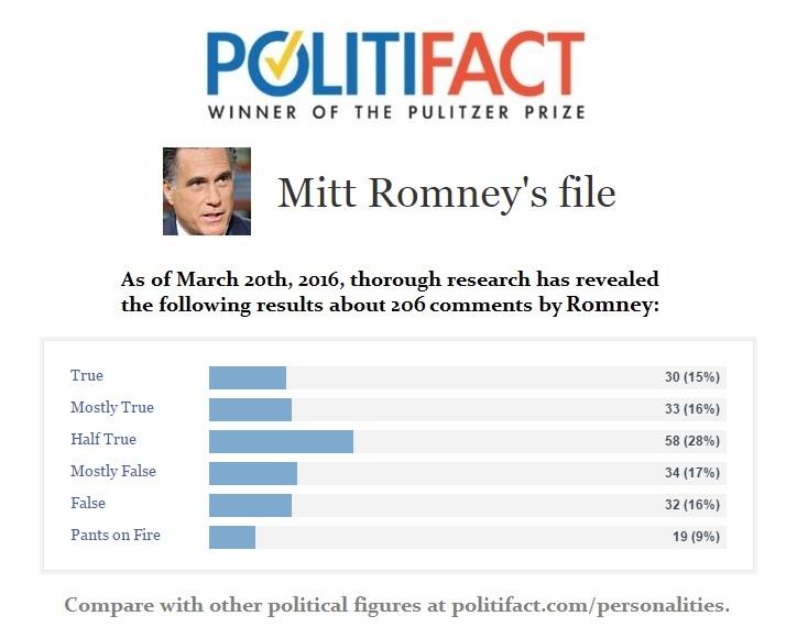 mitt-romney-politifact-file