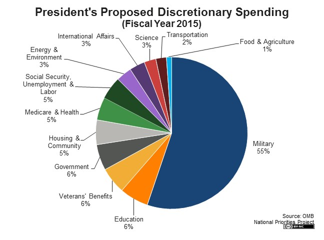 Obama's Proposed Discretionary Spending For Fiscal Year 2015
