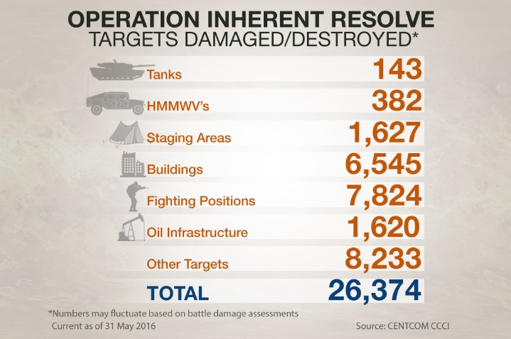 Operation Inherent Resolve, Targets Destroyed, June 2014-May 2016