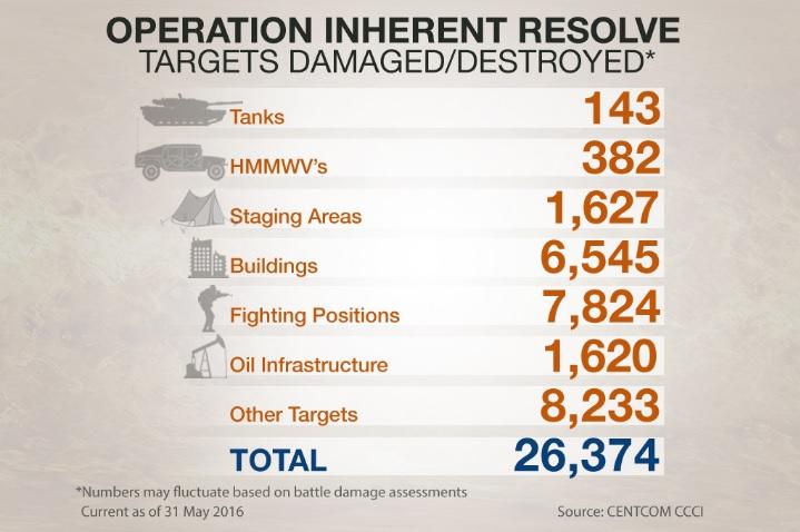 Operation Inherent Resolve, Targets Destroyed, June 2014-May 2016