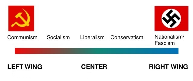 Political Spectrum 11