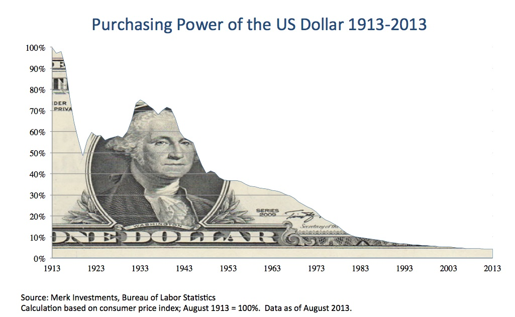 Purchasing Power of the US Dollar, 1913-2013
