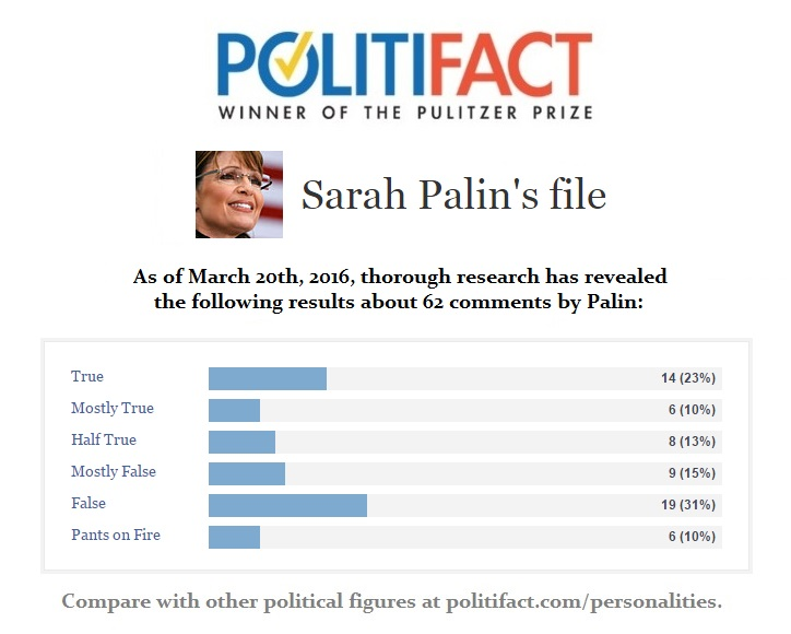 Sarah Palin Politifact File