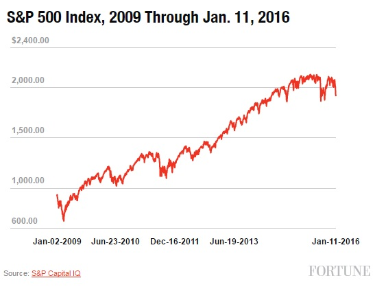 S&P 500 Index, 2009 Through Jan. 11, 2016