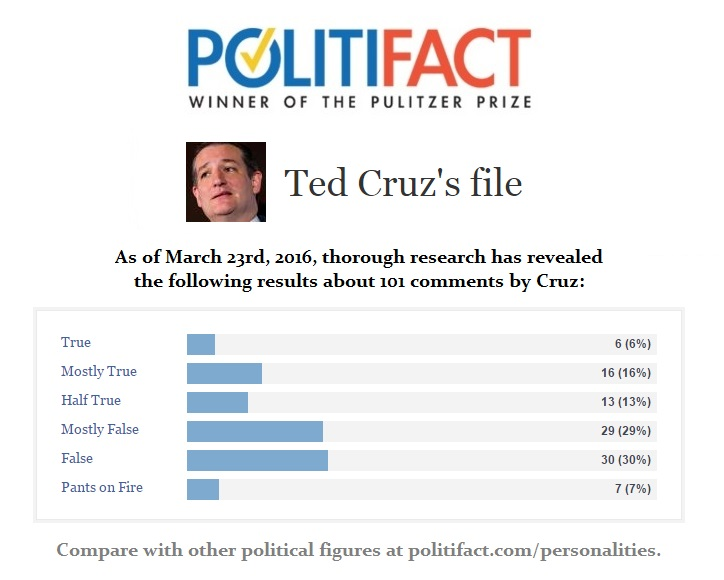 Ted Cruz Politifact File