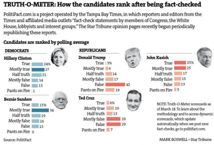 Truth Comparison  Politifact