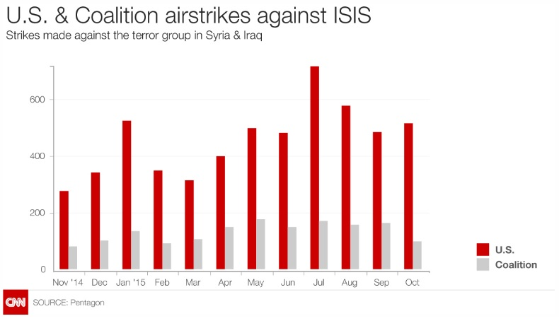 U.S. & Coalition Airstrikes Against ISIS, Nov 2014 - Oct 2015