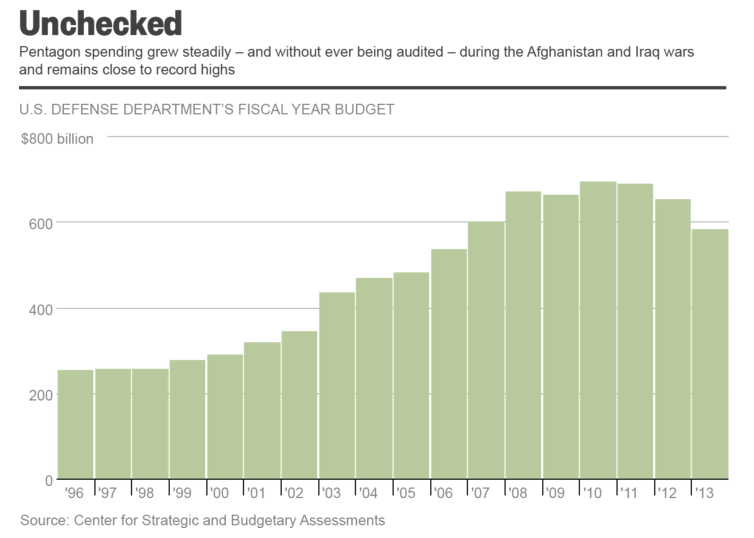 U.S. Defense Budget, 1996-2013