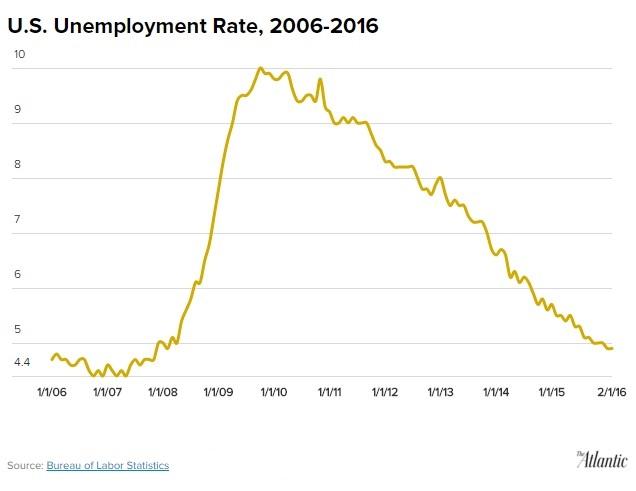 U.S. Unemployment Rate, 2006-2016