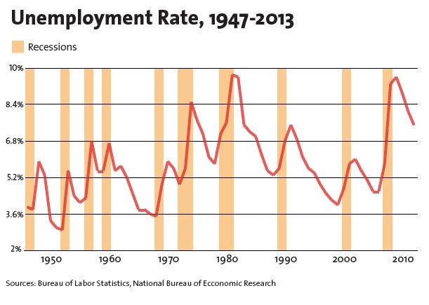 Unemployment rate, 1947-2013