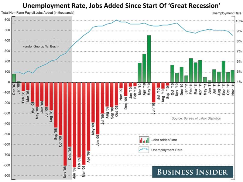 Unemployment rate, jobs added since start of 'Great Recession', Dec 2007 thru Nov 2011