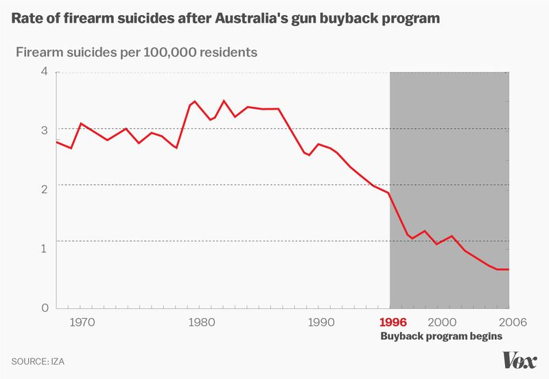 australian-firearm-suicide-rate-1968-2006