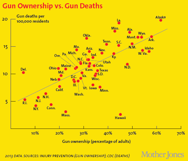 gun-ownership-vs-gun-deaths-by-state-2013
