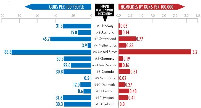 """a comparative analysis of gun control and violence issues in america and canada Hummer, claire, gun control in the united states: an analysis of federal and  international policies and applications (2016)  """"the us suffers from a gun  violence problem, but we  canadian gun control laws, these statistics are not  that significant  firearms-control legislation and policy: comparative analysis."""