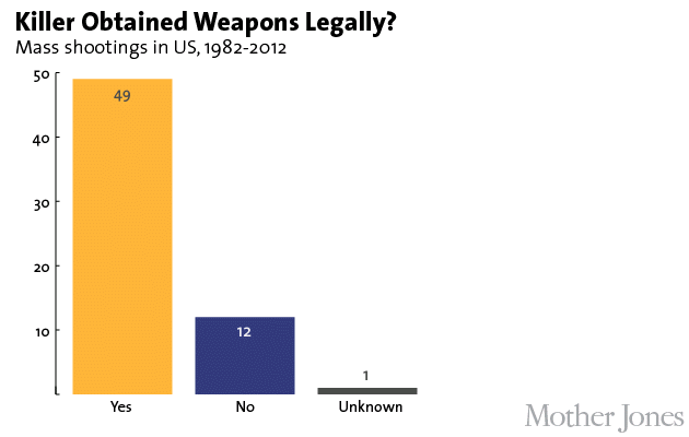 legally-obtained-weapons-in-mass-shootings-in-us-1982-2012