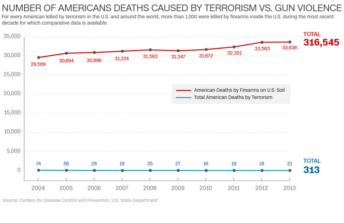 number-of-american-deaths-caused-by-terrorism-vs-gun-violence-2004-2013