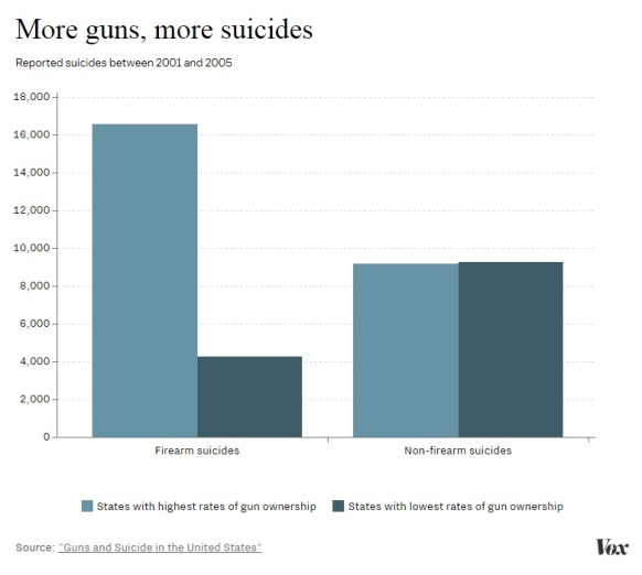 suicide-and-access-to-guns-2001-2005