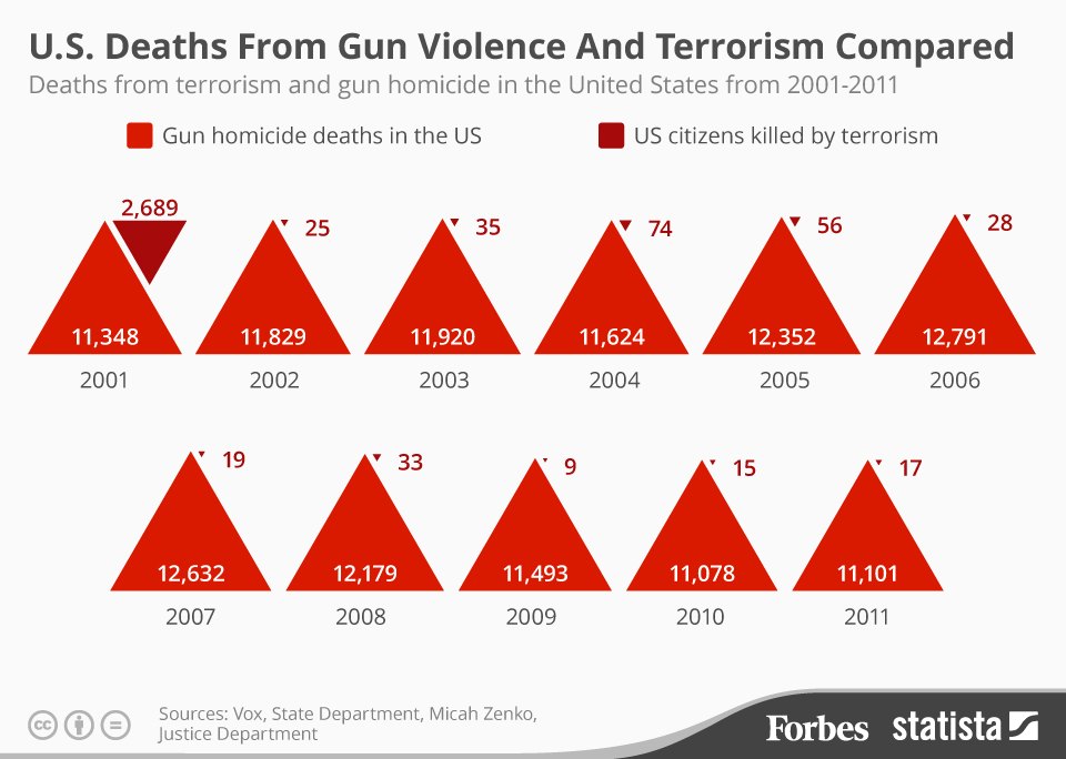 u-s-deaths-from-gun-violence-and-terrorism-compared-2001-2011