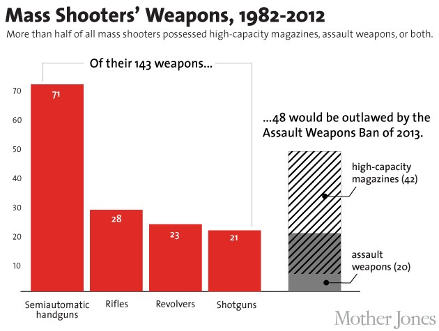 weapons-used-in-mass-shootings-in-us-1982-2012