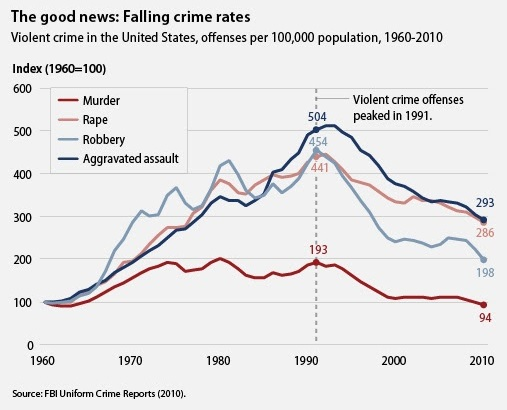 Crime Rates in the U.S., 1960-2010