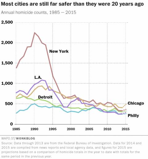homicide-rates-in-major-u-s-cities-1985-2015