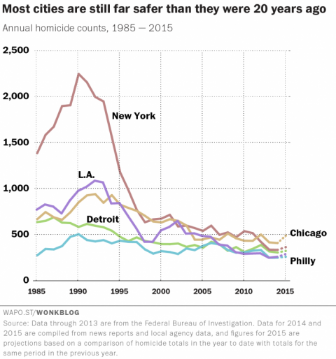homicide-rates-in-major-u-s-cities-1985-2015