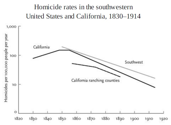 Homicide rates in the southwestern United States and California, 1830–1914