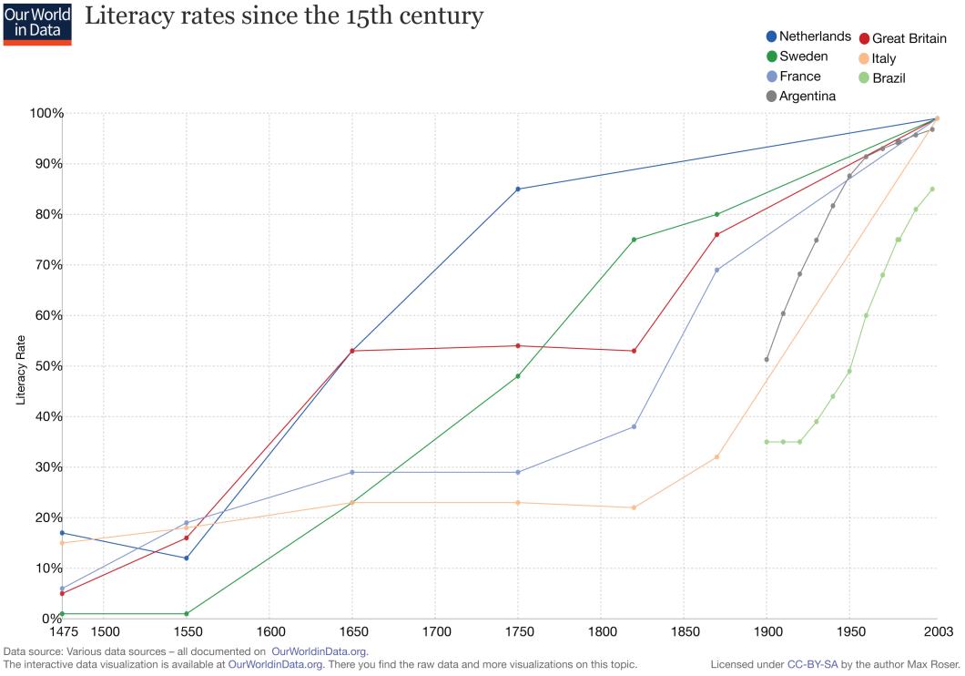 Literacy rates, 1475-2003