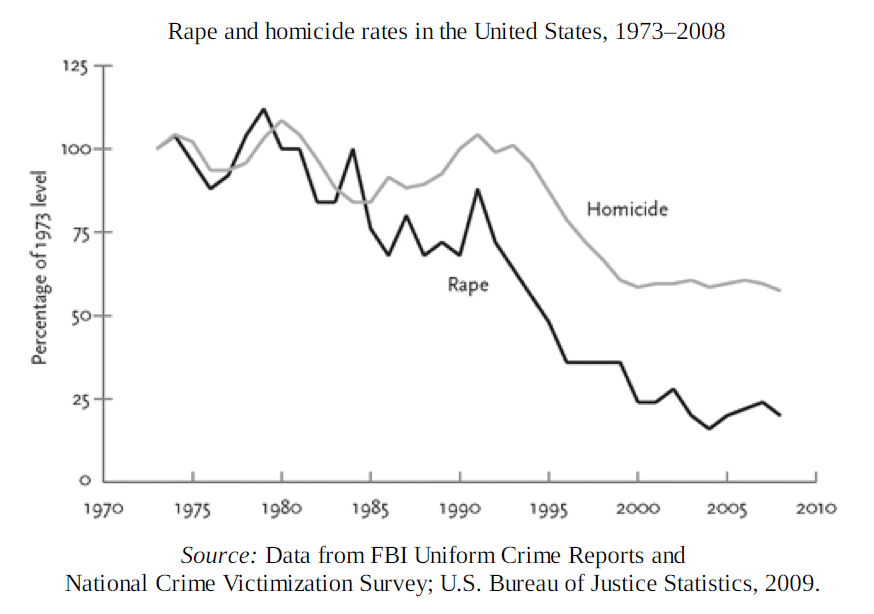 rape-and-homicide-rates-1970-2010