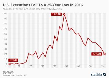 u-s-executions-1976-2016