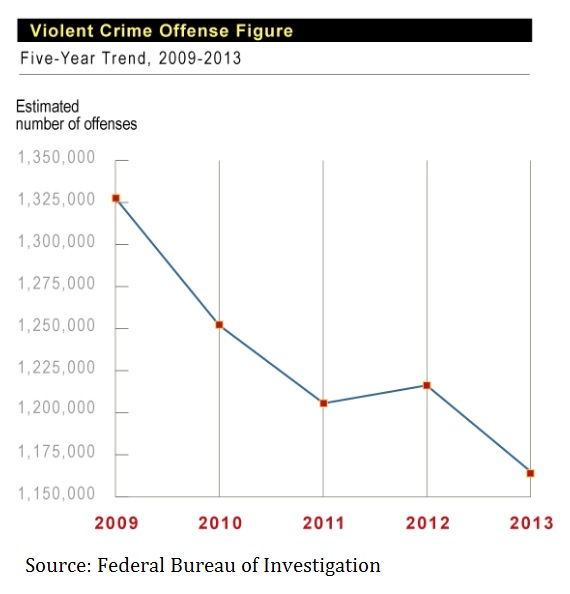 u-s-violent-crime-number-of-offenses-2009-2013