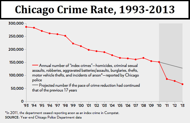 Chicago Crime Rate, 1993-2013