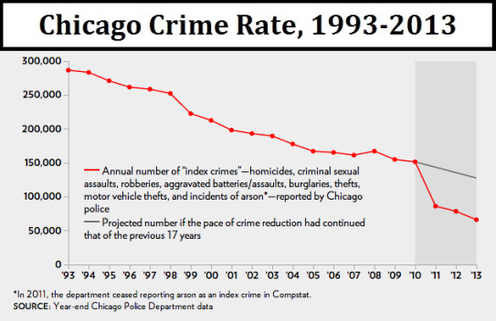 chicago-crime-rate-1993-2013