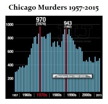 Chicago Murders, 1957-2015