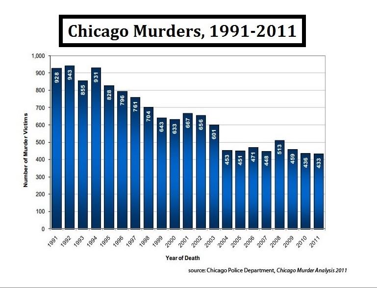 Chicago Murders, 1991-2011