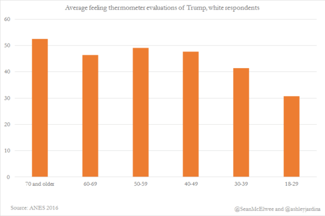 average-feeling-thermometer-evaluations-of-trump-white-respondents