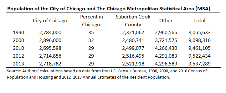 chicago-population-1990-2013