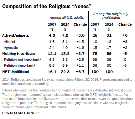 comoposition-of-the-religious-nones