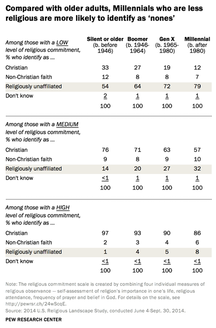 compared-with-older-adults-millennials-who-are-less-religious