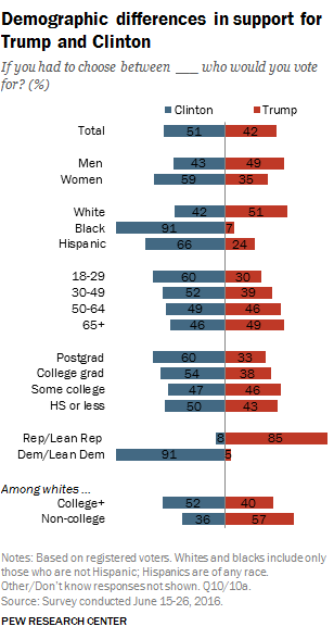 demographic-differences-in-support-for-trump-and-clinton