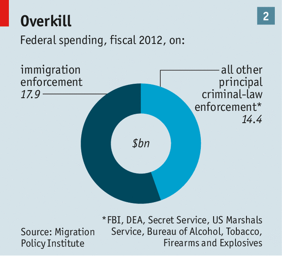 federal-spending-on-immigration-enforcement-2012