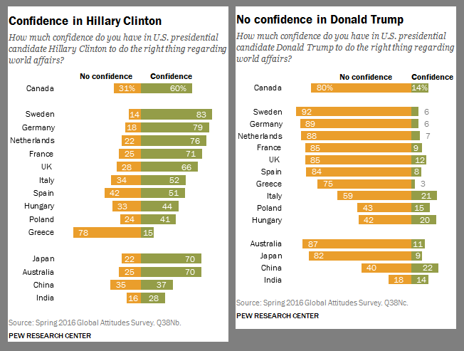 global-approval-of-clinton-trump-2016