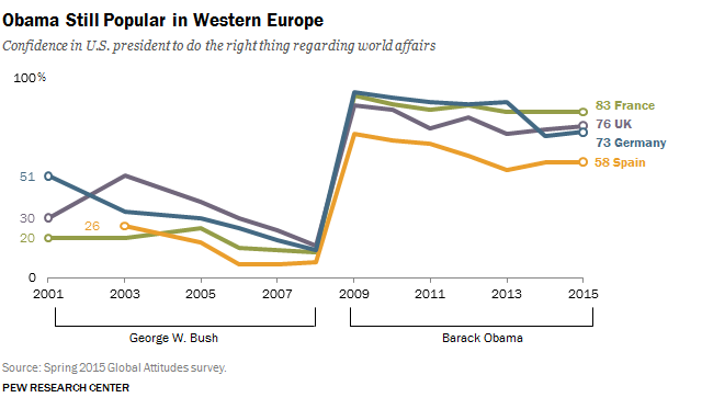 global-approval-of-obama-and-bush-in-western-europe-2001-2016