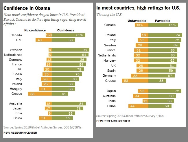 global-approval-of-obama-and-u-s-2016