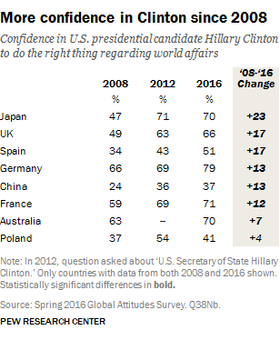 global-confidence-in-clinton-2008-2016