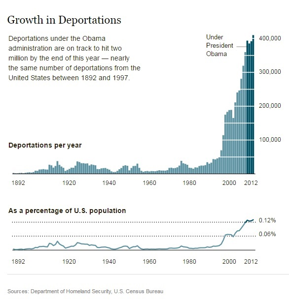 growth-in-deportations-1892-2012