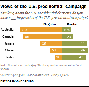international-views-of-2016-u-s-presidential-campaign